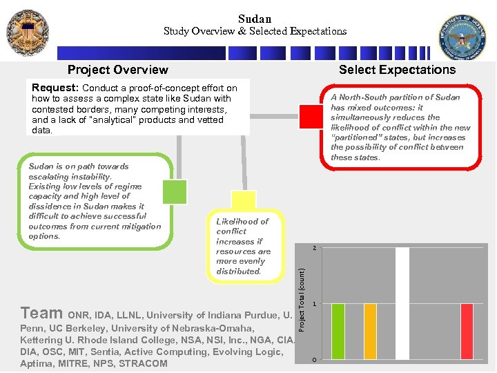 Sudan Study Overview & Selected Expectations Project Overview Select Expectations Request: Conduct a proof-of-concept