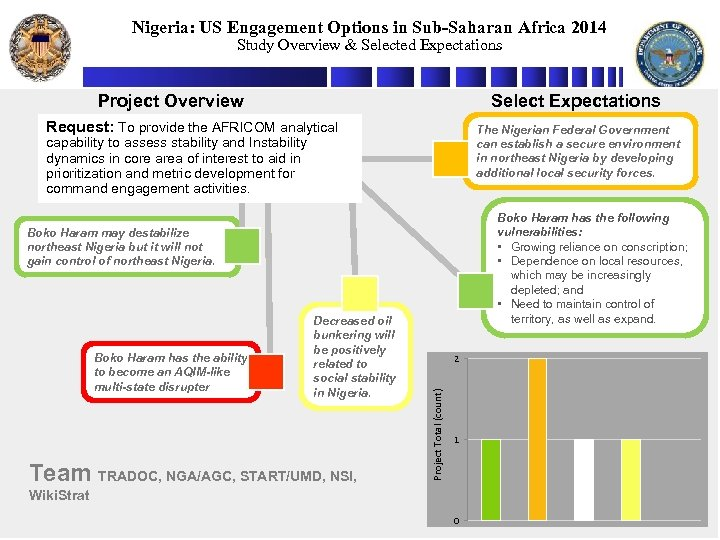 Nigeria: US Engagement Options in Sub-Saharan Africa 2014 Study Overview & Selected Expectations Project