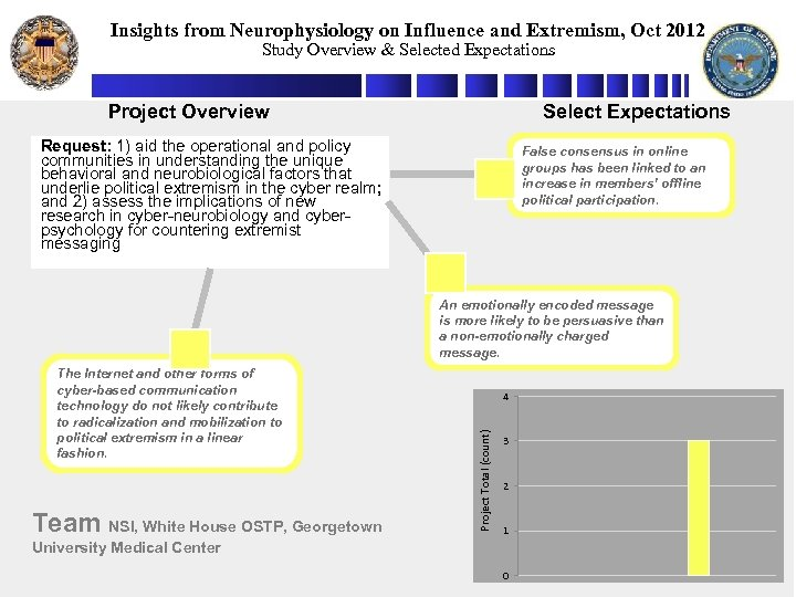 Insights from Neurophysiology on Influence and Extremism, Oct 2012 Study Overview & Selected Expectations