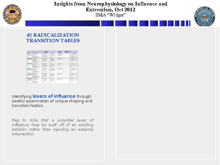 """Insights from Neurophysiology on Influence and Extremism, Oct 2012 SMA """"Widget"""" #1 RADICALIZATION TRANSITION"""