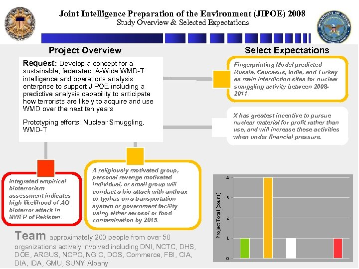 Joint Intelligence Preparation of the Environment (JIPOE) 2008 Study Overview & Selected Expectations Project