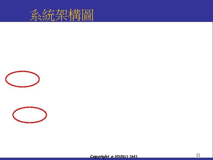 系統架構圖 Copyright e-HMRG 2001 11