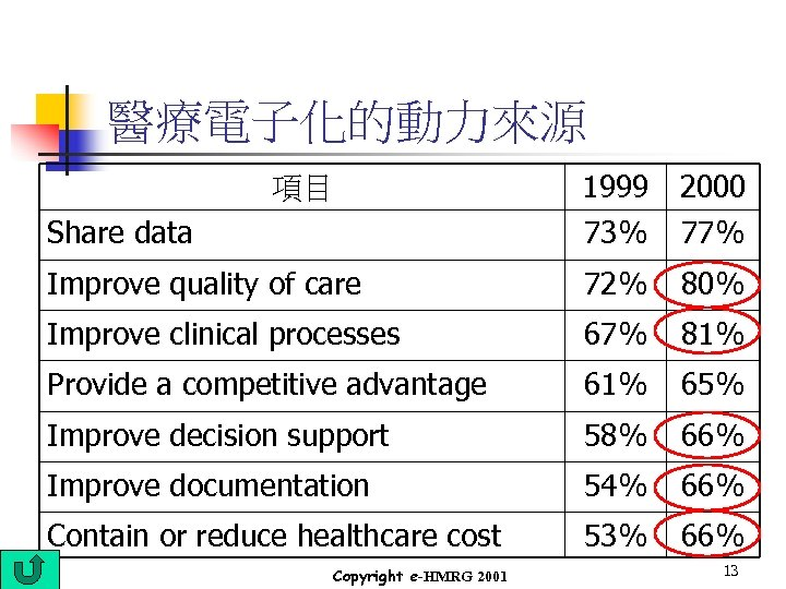 醫療電子化的動力來源 Share data 1999 73% 2000 77% Improve quality of care 72% 80% Improve