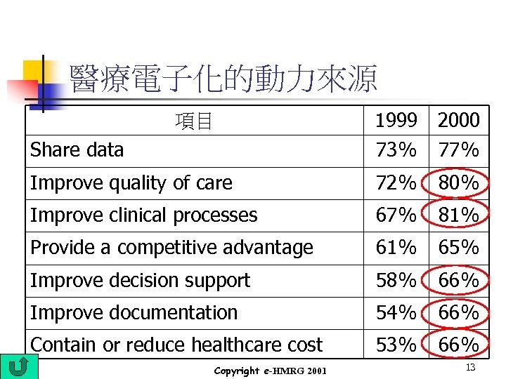 醫療電子化的動力來源 Share data 1999 73% 2000 77% Improve quality of care 72% 80% Improve