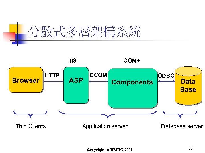 分散式多層架構系統 IIS Browser HTTP Thin Clients COM+ ASP DCOM Components Application server Copyright e-HMRG