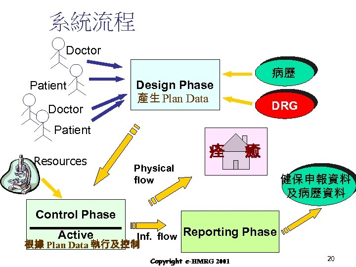 系統流程 Doctor Patient Doctor 病歷 Design Phase 產生 Plan Data DRG Patient Resources 痊