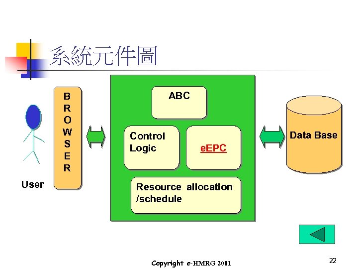 系統元件圖 B R O W S E R User ABC Control Logic Data Base