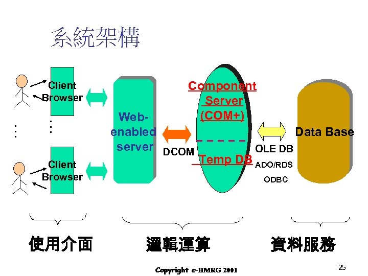 系統架構 Client Browser … … Client Browser 使用介面 Component Server (COM+) Webenabled server DCOM