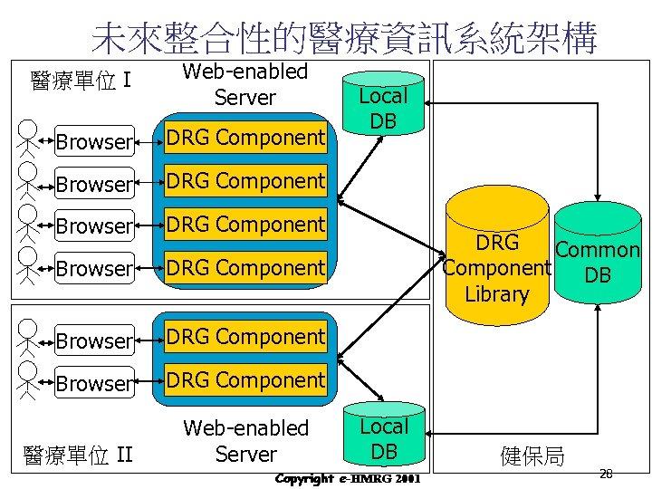 未來整合性的醫療資訊系統架構 醫療單位 I Web-enabled Server Browser DRG Component Browser DRG Component Browser Local DB