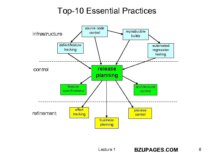 Top-10 Essential Practices source code control infrastructure reproducible builds defect/feature tracking automated regression testing