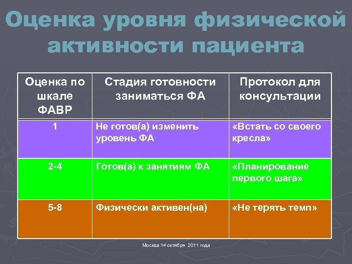 Оценка уровня физической активности пациента Оценка по шкале ФАВР 1 Стадия готовности заниматься ФА