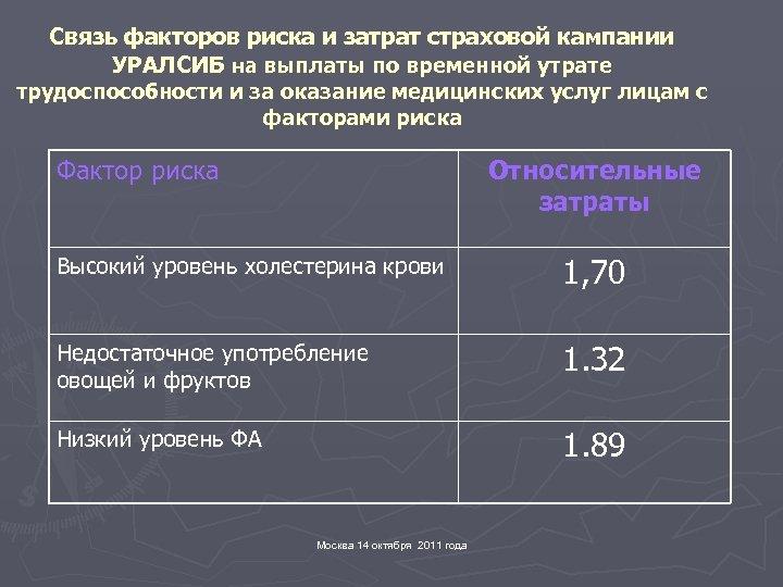 Связь факторов риска и затрат страховой кампании УРАЛСИБ на выплаты по временной утрате трудоспособности