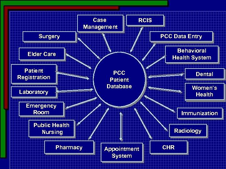 Case Management RCIS PCC Data Entry Surgery Behavioral Health System Elder Care Patient Registration