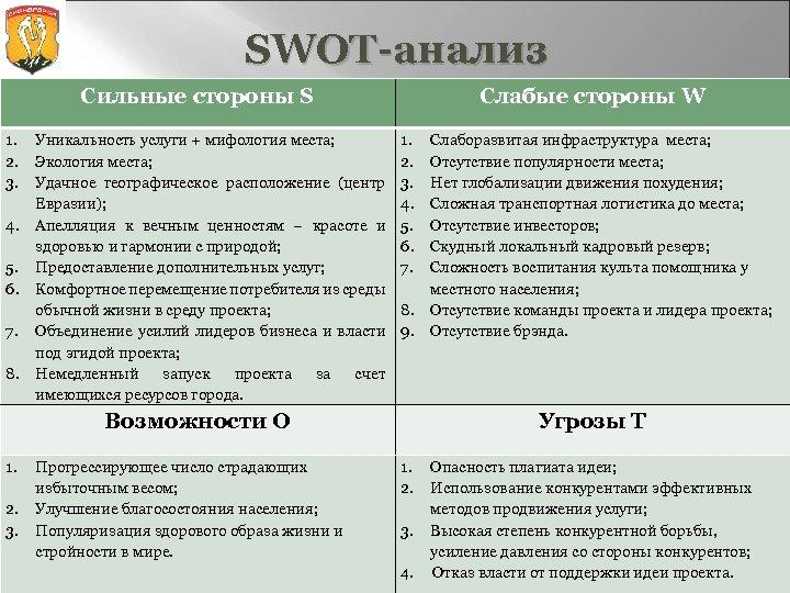 SWOT-анализ Сильные стороны S 1. 2. 3. 4. 5. 6. 7. 8. Уникальность услуги