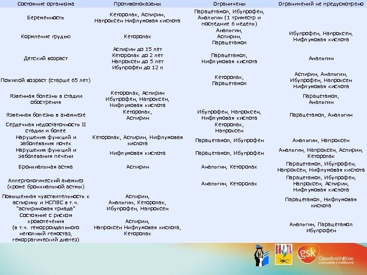 Состояние организма Противопоказаны Беременность Кеторолак, Аспирин, Напроксен Нифлумовая кислота Кормление грудью Кеторолак Детский возраст
