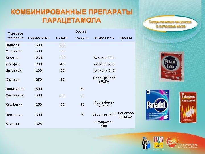 КОМБИНИРОВАННЫЕ ПРЕПАРАТЫ ПАРАЦЕТАМОЛА Торговое название Состав Парацетамол Кофеин Кодеин Второй ННА Панадол 500 65