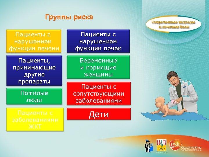 Группы риска Пациенты с нарушением функции печени Пациенты с нарушением функции почек Пациенты, принимающие