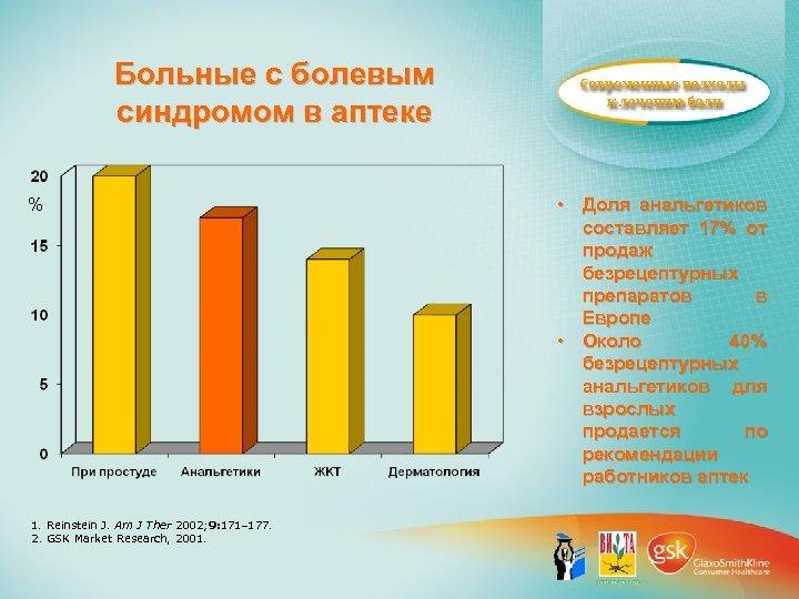 Больные с болевым синдромом в аптеке % 1. Reinstein J. Am J Ther 2002;
