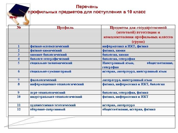 Перечень профильных предметов для поступления в 10 класс № Профиль Предметы для государственной (итоговой)