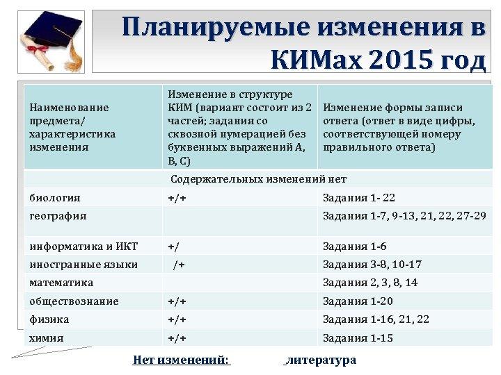 Планируемые изменения в КИМах 2015 год Изменение в структуре КИМ (вариант состоит из 2
