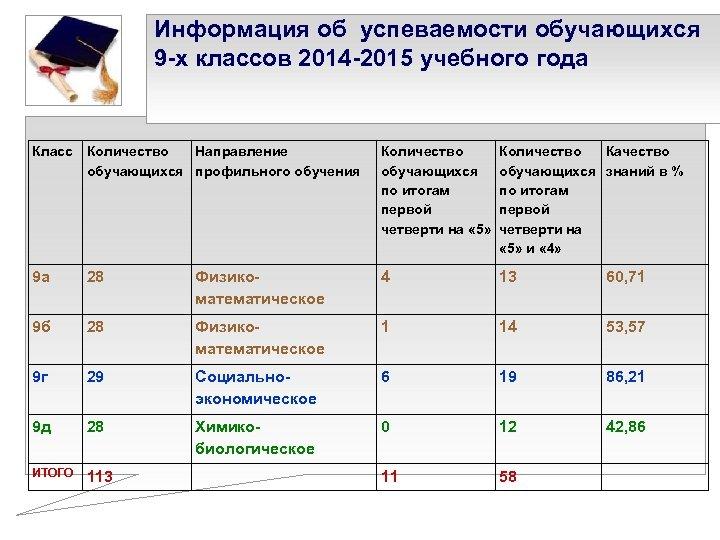 Информация об успеваемости обучающихся 9 -х классов 2014 -2015 учебного года Класс Количество Направление