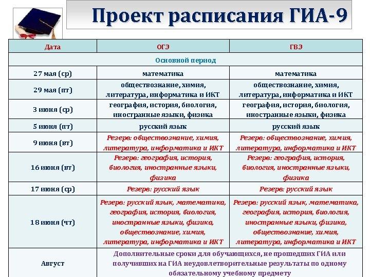Проект расписания ГИА-9 Дата ОГЭ ГВЭ Основной период 27 мая (ср) 29 мая (пт)