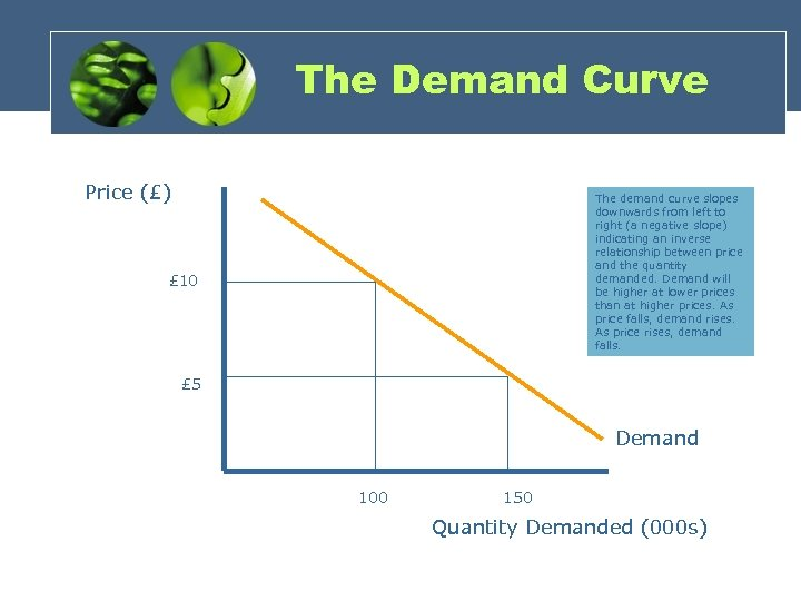 why demand curve slopes down