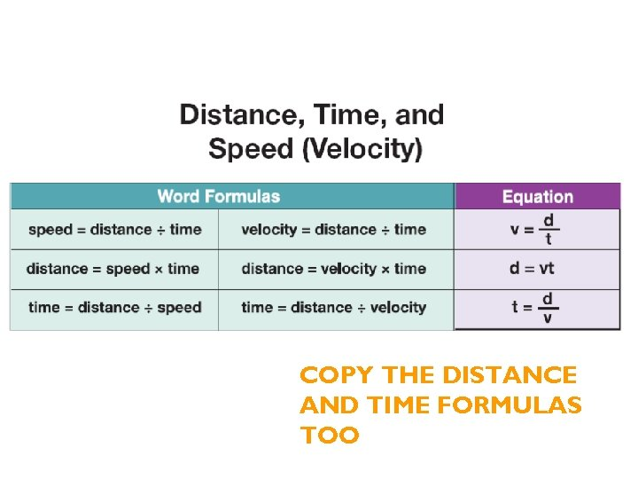 COPY THE DISTANCE AND TIME FORMULAS TOO