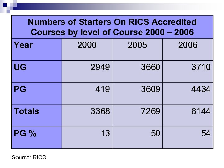 Numbers of Starters On RICS Accredited Courses by level of Course 2000 – 2006