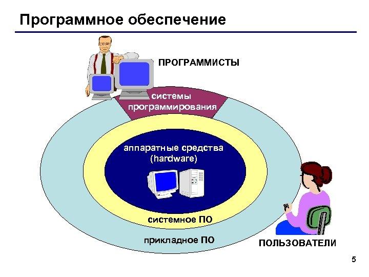 Программное обеспечение ПРОГРАММИСТЫ системы программирования аппаратные средства (hardware) системное ПО прикладное ПО ПОЛЬЗОВАТЕЛИ 5