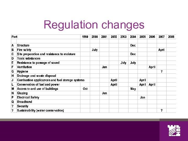 Regulation changes