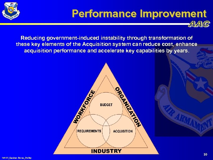 Performance Improvement Reducing government-induced instability through transformation of these key elements of the Acquisition