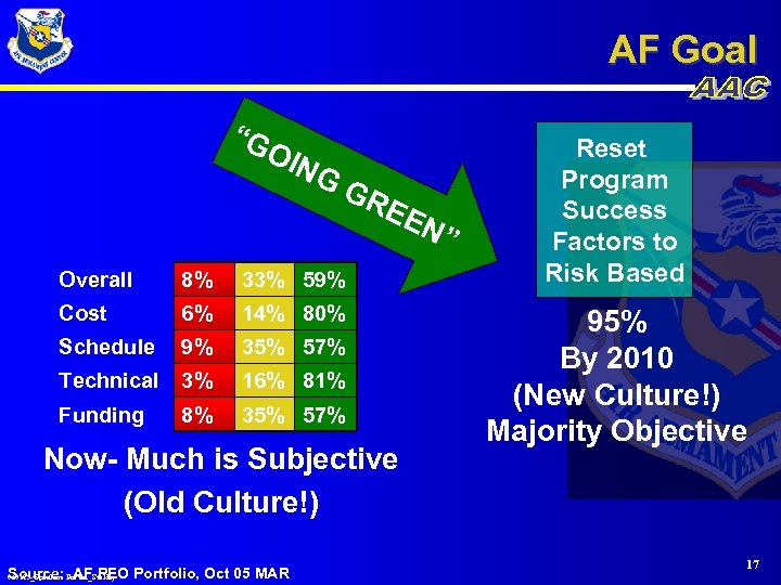 """AF Goal """"G OIN GG RE Overall 8% 33% 59% Cost 6% 14% 80%"""