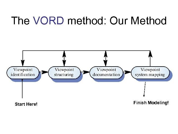 The VORD method: Our Method Start Here! Finish Modeling!