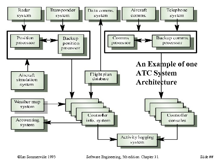 An Example of one ATC System Architecture ©Ian Sommerville 1995 Software Engineering, 5 th