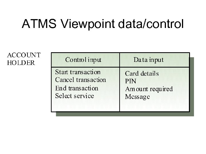ATMS Viewpoint data/control