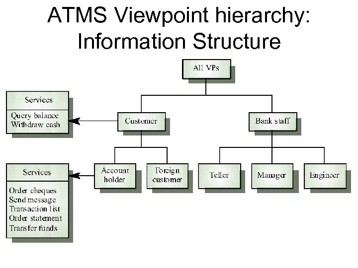 ATMS Viewpoint hierarchy: Information Structure