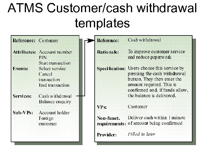 ATMS Customer/cash withdrawal templates