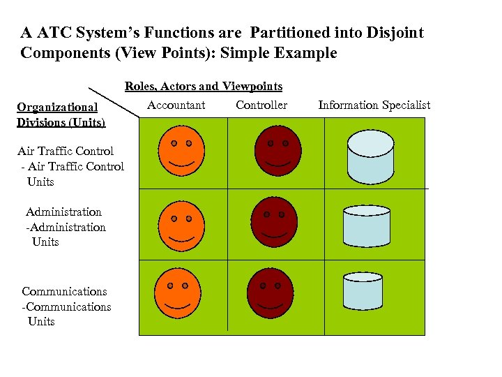 A ATC System's Functions are Partitioned into Disjoint Components (View Points): Simple Example Roles,