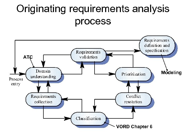 Originating requirements analysis process ATC Modeling VORD Chapter 6