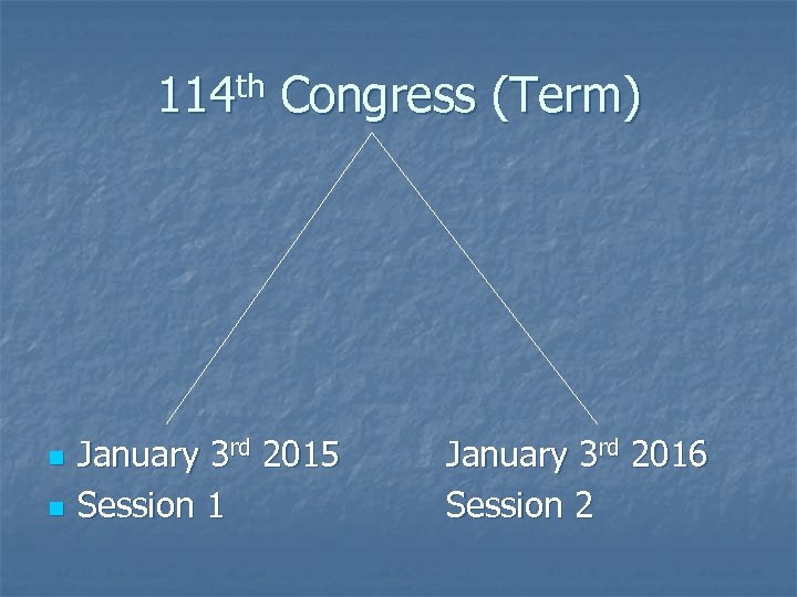 114 th Congress (Term) n n January 3 rd 2015 Session 1 January 3