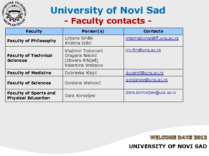 University of Novi Sad - Faculty contacts - Faculty Person(s) Contacts Faculty of Philosophy