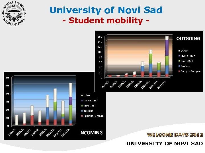 University of Novi Sad - Student mobility - WELCOME DAYS 2012 UNIVERSITY OF NOVI