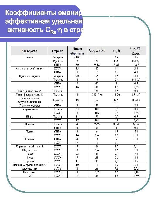 Коэффициенты эманирования (η) и эффективная удельная активность СRa·η в стройматериалах