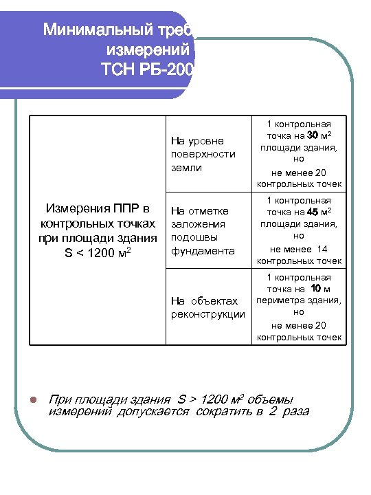 Минимальный требуемый объем измерений ППР. ТСН РБ-2003 МО. На уровне поверхности земли l На
