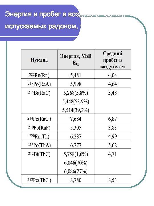 Энергия и пробег в воздухе a-частиц, испускаемых радоном, тороном и ДПР