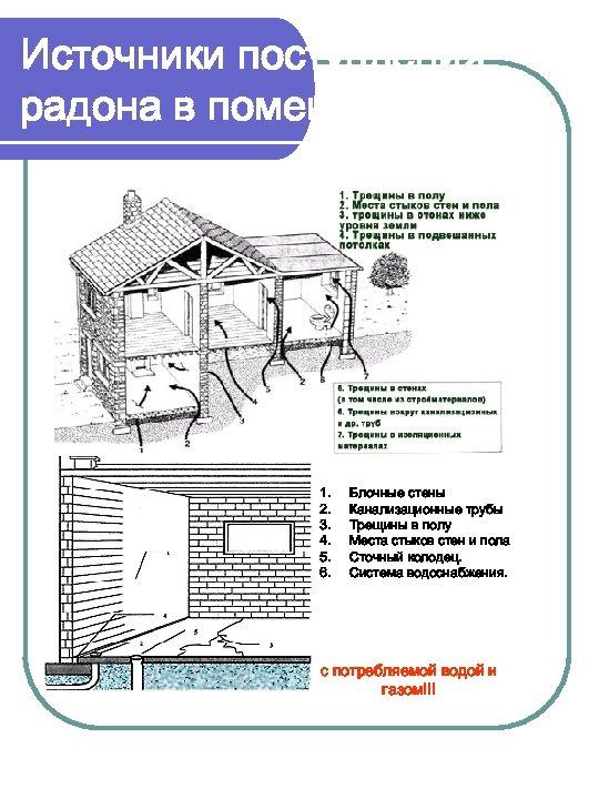 Источники поступления радона в помещение 1. 2. 3. 4. 5. 6. Блочные стены Канализационные