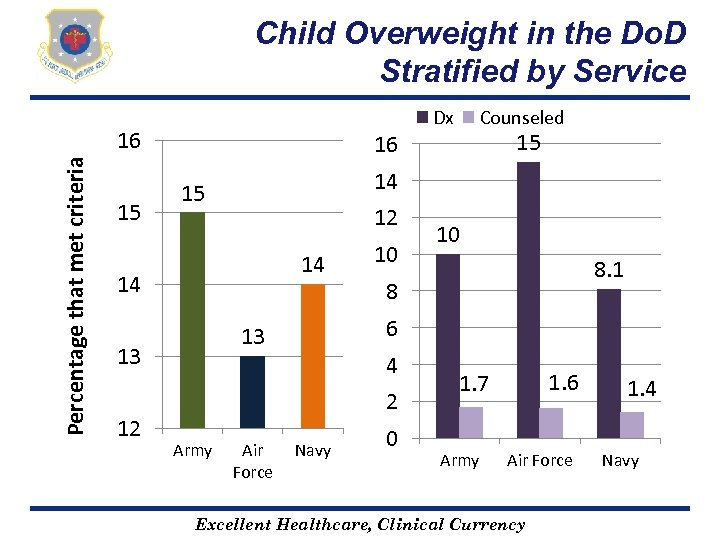 Child Overweight in the Do. D Stratified by Service Percentage that met criteria 16