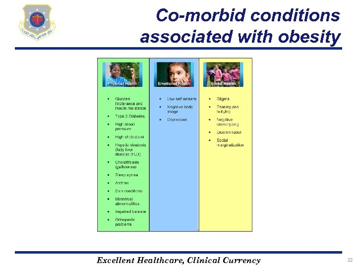 Co-morbid conditions associated with obesity Excellent Healthcare, Clinical Currency 22