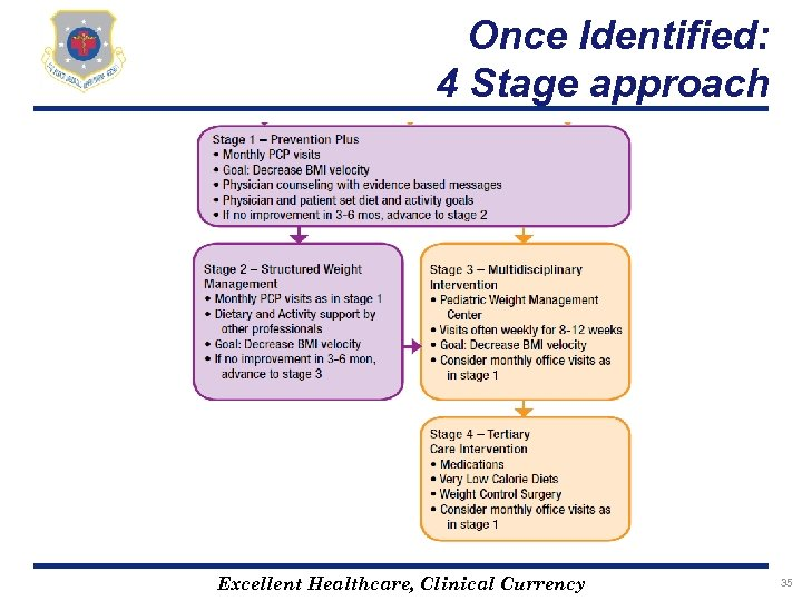 Once Identified: 4 Stage approach Excellent Healthcare, Clinical Currency 35
